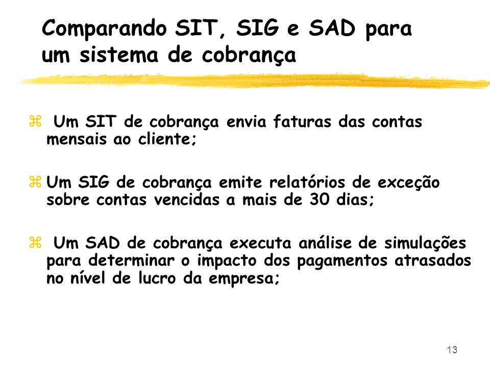 Comparando SIT, SIG e SAD para um sistema de cobrança