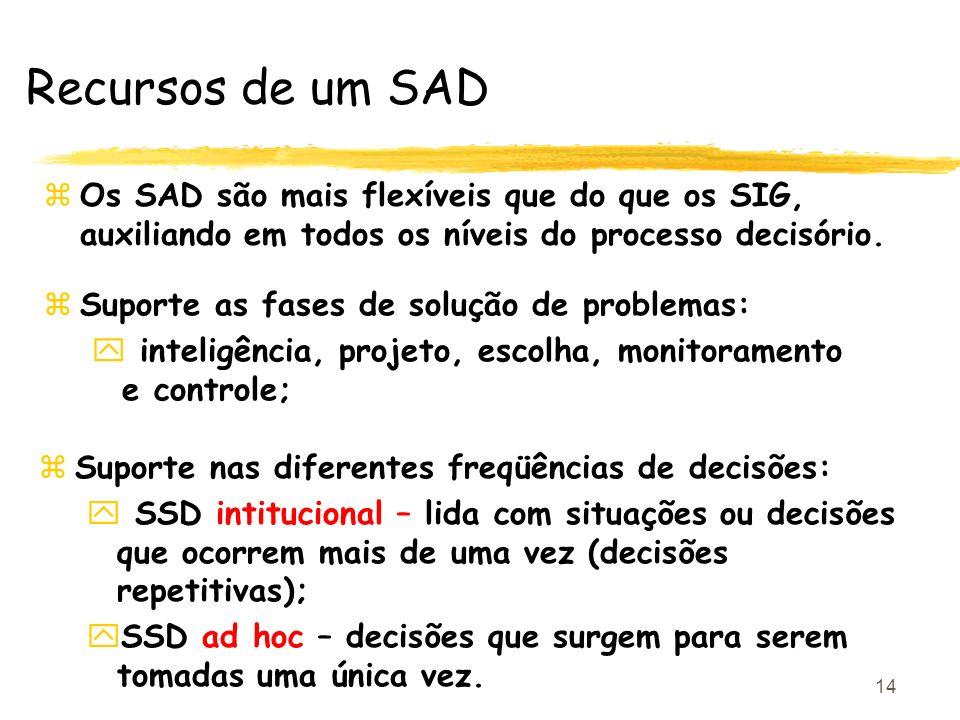Recursos de um SAD Os SAD são mais flexíveis que do que os SIG, auxiliando em todos os níveis do processo decisório.