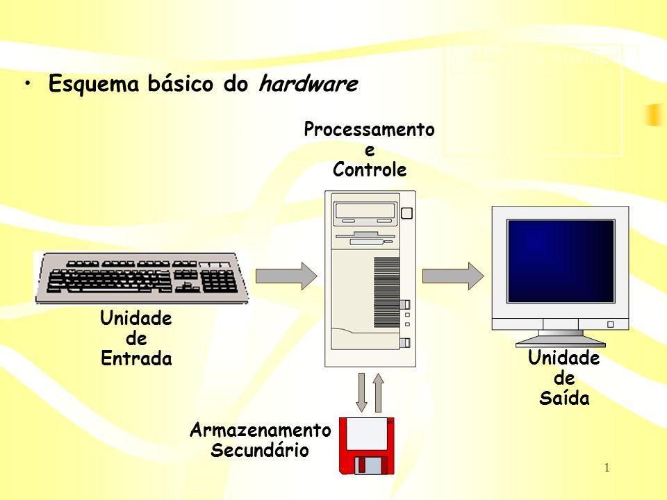 Esquema básico do hardware