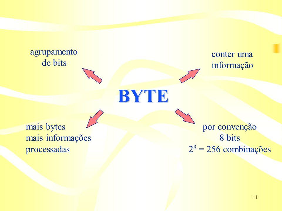 BYTE agrupamento de bits conter uma informação mais bytes