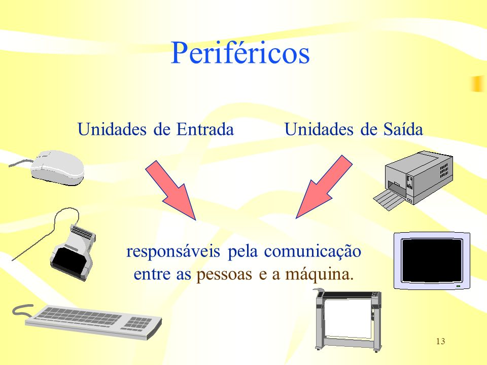 Periféricos Unidades de Entrada Unidades de Saída