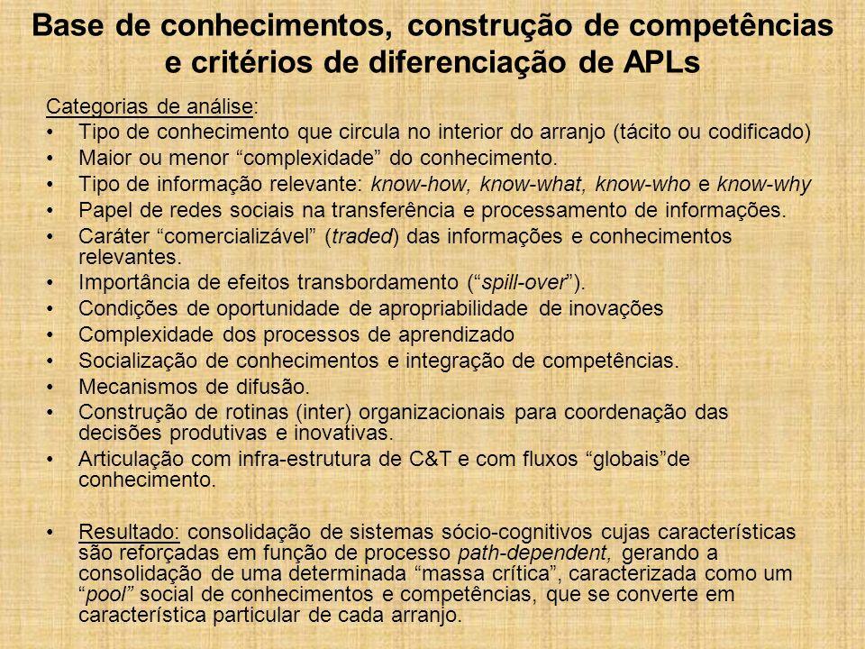 Base de conhecimentos, construção de competências e critérios de diferenciação de APLs