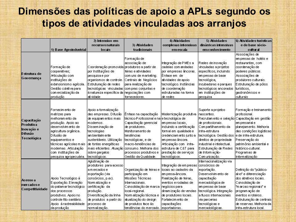 Dimensões das políticas de apoio a APLs segundo os tipos de atividades vinculadas aos arranjos