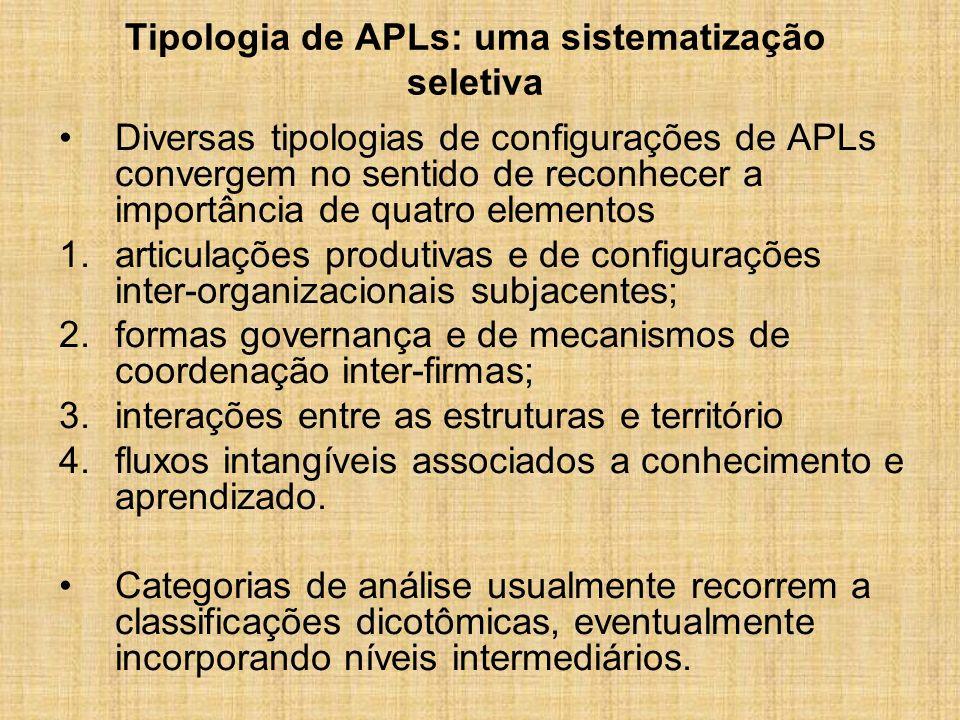 Tipologia de APLs: uma sistematização seletiva