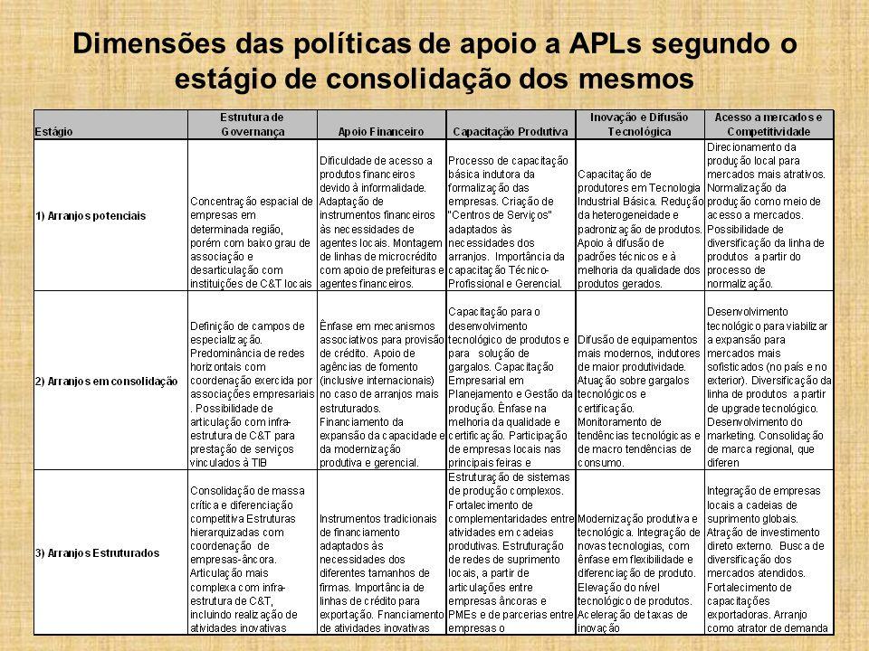 Dimensões das políticas de apoio a APLs segundo o estágio de consolidação dos mesmos