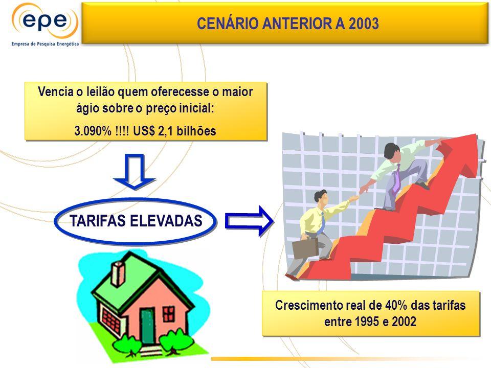 CENÁRIO ANTERIOR A 2003 TARIFAS ELEVADAS
