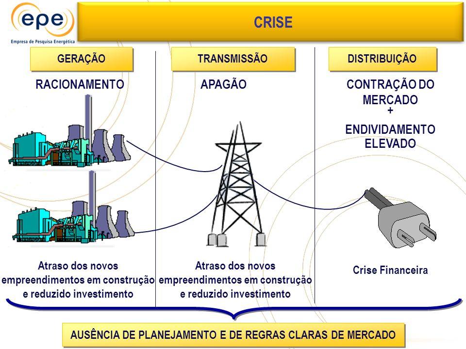CRISE RACIONAMENTO APAGÃO CONTRAÇÃO DO MERCADO + ENDIVIDAMENTO ELEVADO