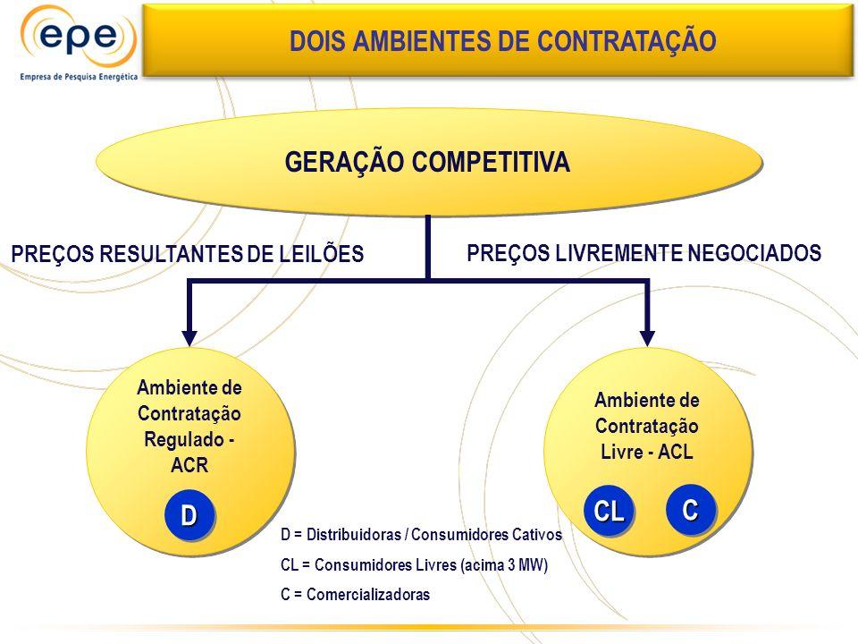 DOIS AMBIENTES DE CONTRATAÇÃO GERAÇÃO COMPETITIVA D CL C