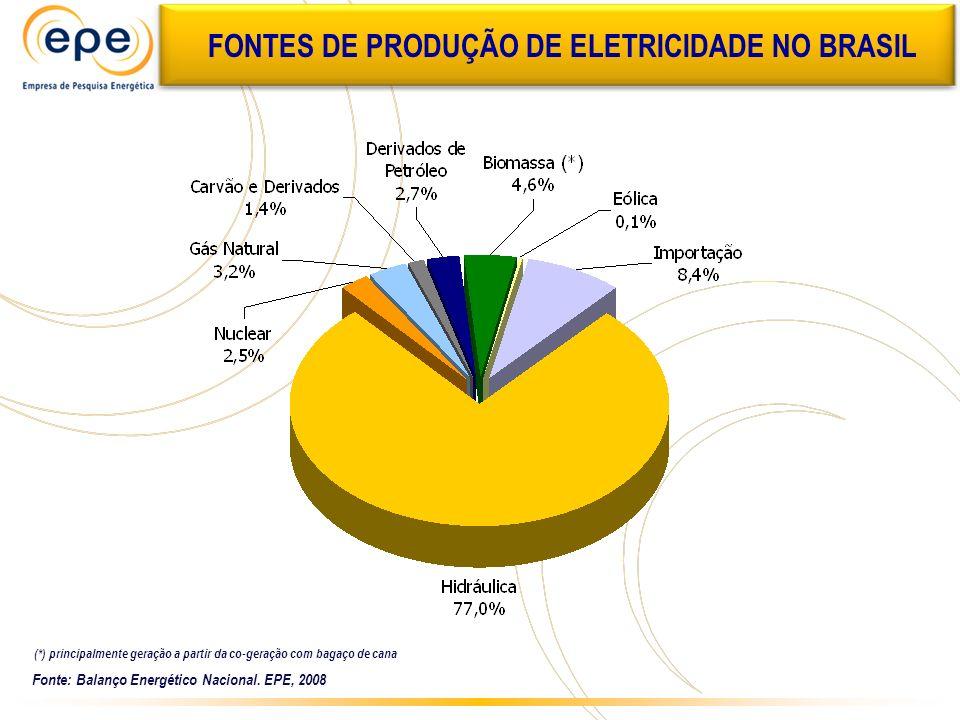 FONTES DE PRODUÇÃO DE ELETRICIDADE NO BRASIL