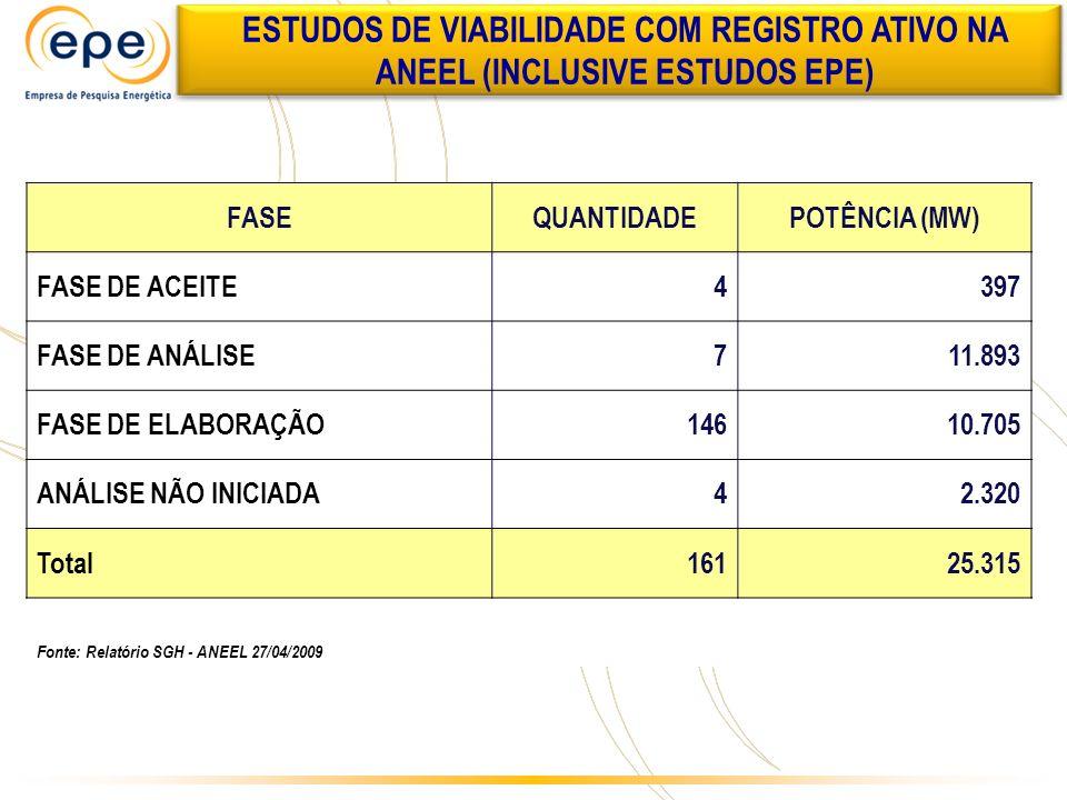 ESTUDOS DE VIABILIDADE COM REGISTRO ATIVO NA ANEEL (INCLUSIVE ESTUDOS EPE)