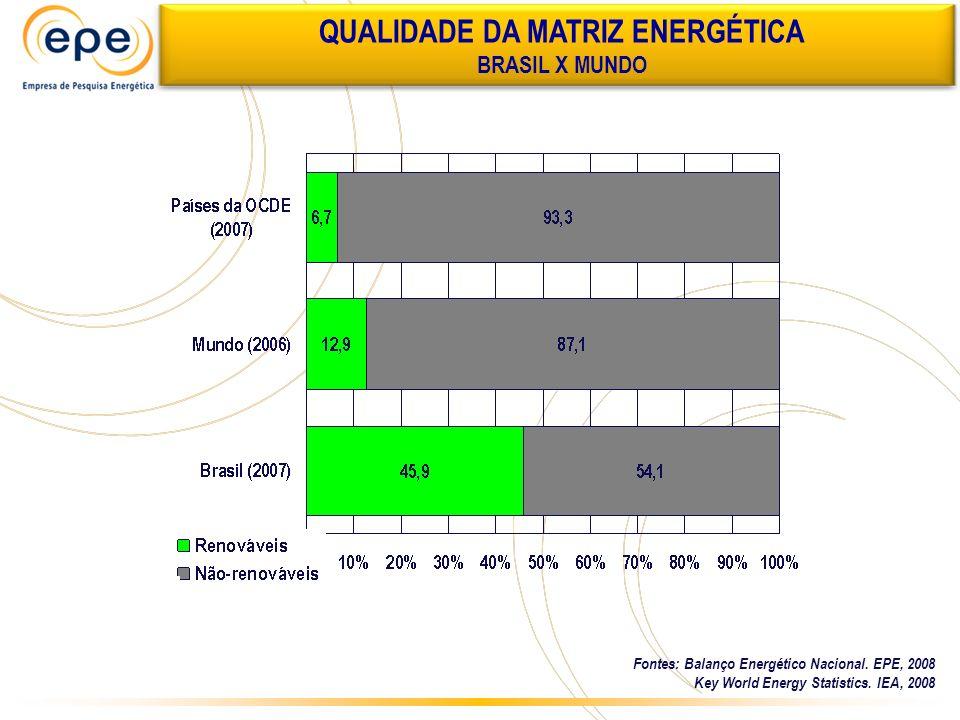 QUALIDADE DA MATRIZ ENERGÉTICA