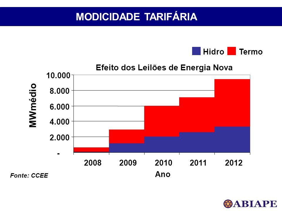Efeito dos Leilões de Energia Nova