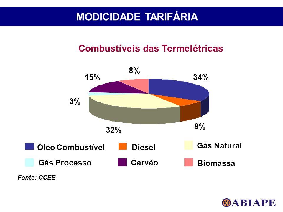 Combustíveis das Termelétricas
