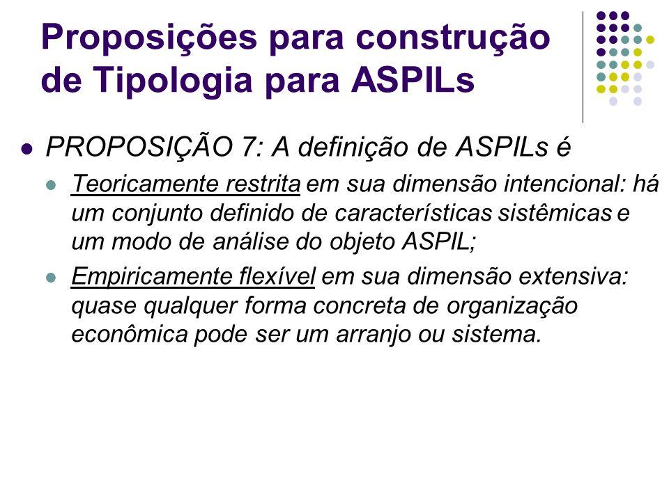 Proposições para construção de Tipologia para ASPILs