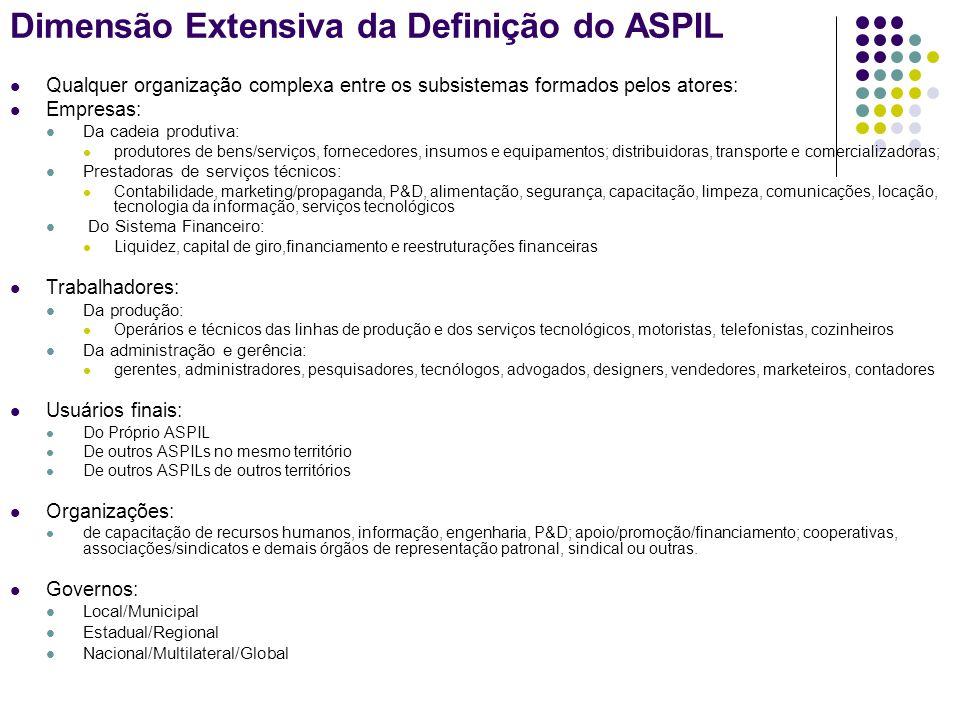 Dimensão Extensiva da Definição do ASPIL