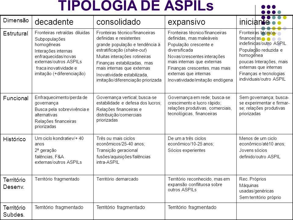 TIPOLOGIA DE ASPILs decadente consolidado expansivo iniciante Dimensão