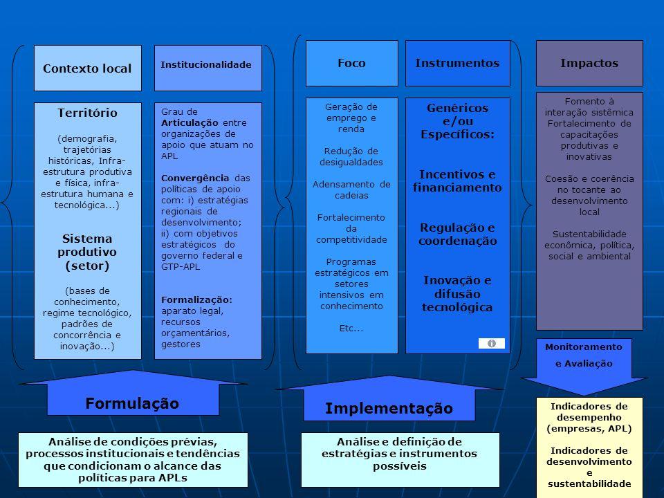 Formulação Implementação