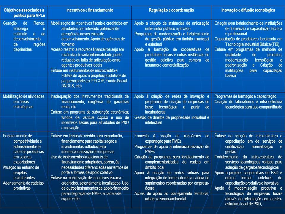 Objetivos associados à política para APLs Incentivos e financiamento