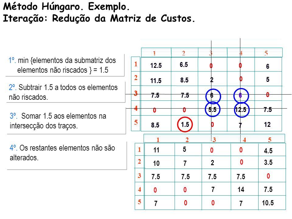 Método Húngaro. Exemplo. Iteração: Redução da Matriz de Custos.