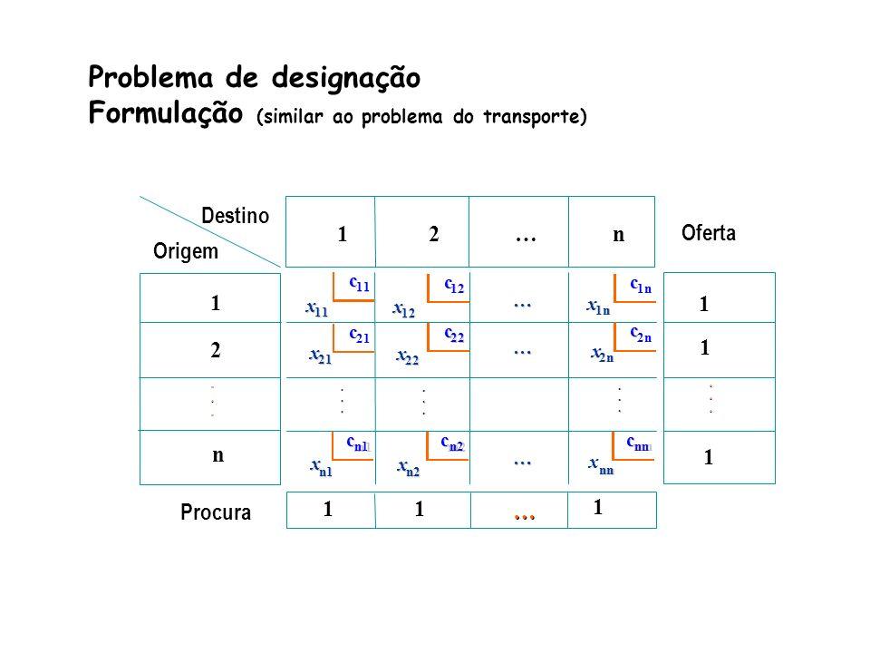 Problema de designação Formulação (similar ao problema do transporte)