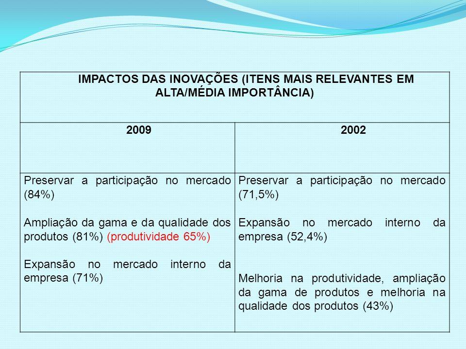 IMPACTOS DAS INOVAÇÕES (ITENS MAIS RELEVANTES EM ALTA/MÉDIA IMPORTÂNCIA)
