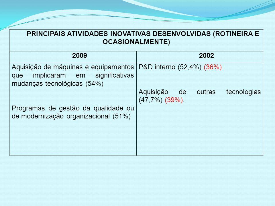 PRINCIPAIS ATIVIDADES INOVATIVAS DESENVOLVIDAS (ROTINEIRA E OCASIONALMENTE)