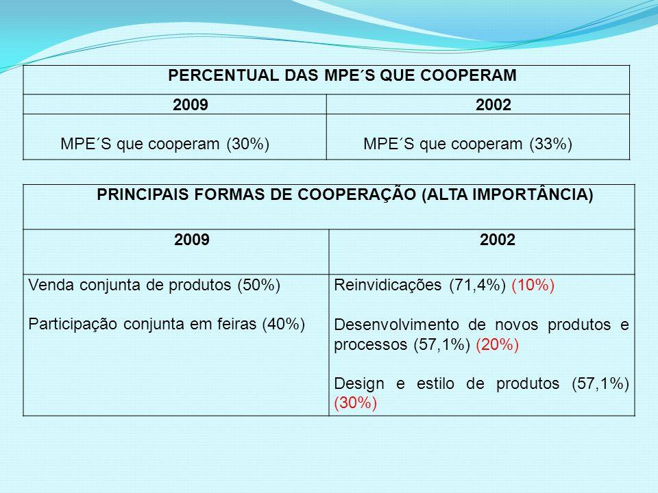 PERCENTUAL DAS MPE´S QUE COOPERAM 2009 2002 MPE´S que cooperam (30%)