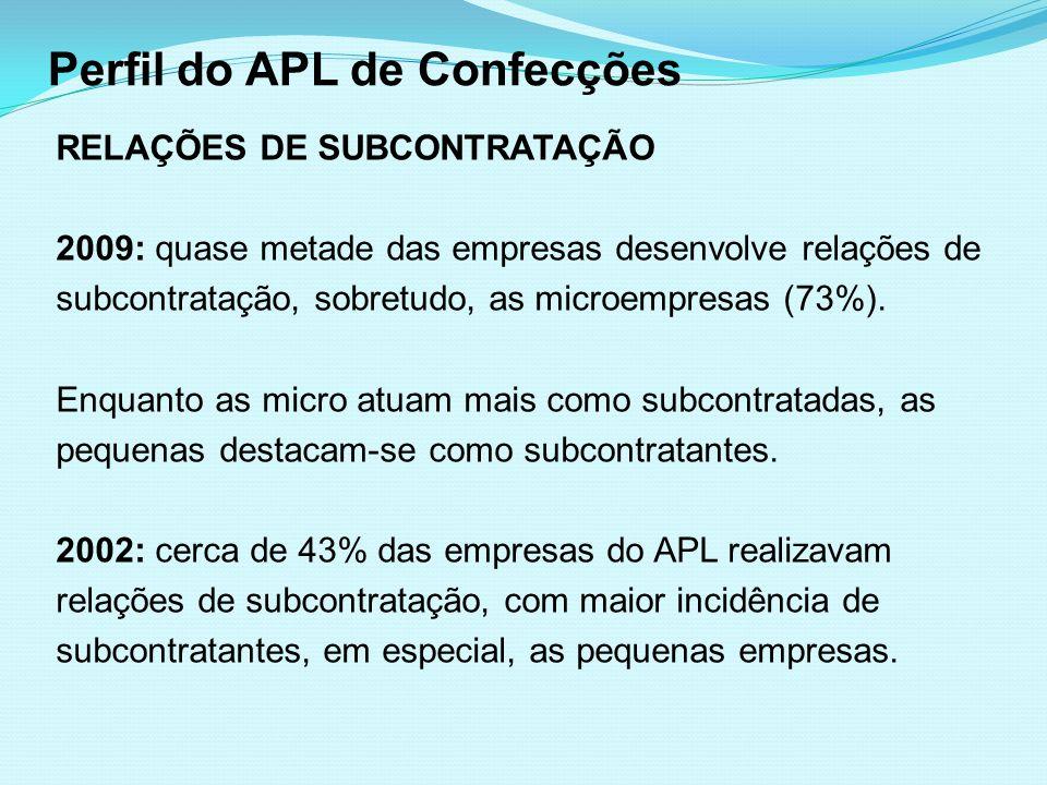 Perfil do APL de Confecções