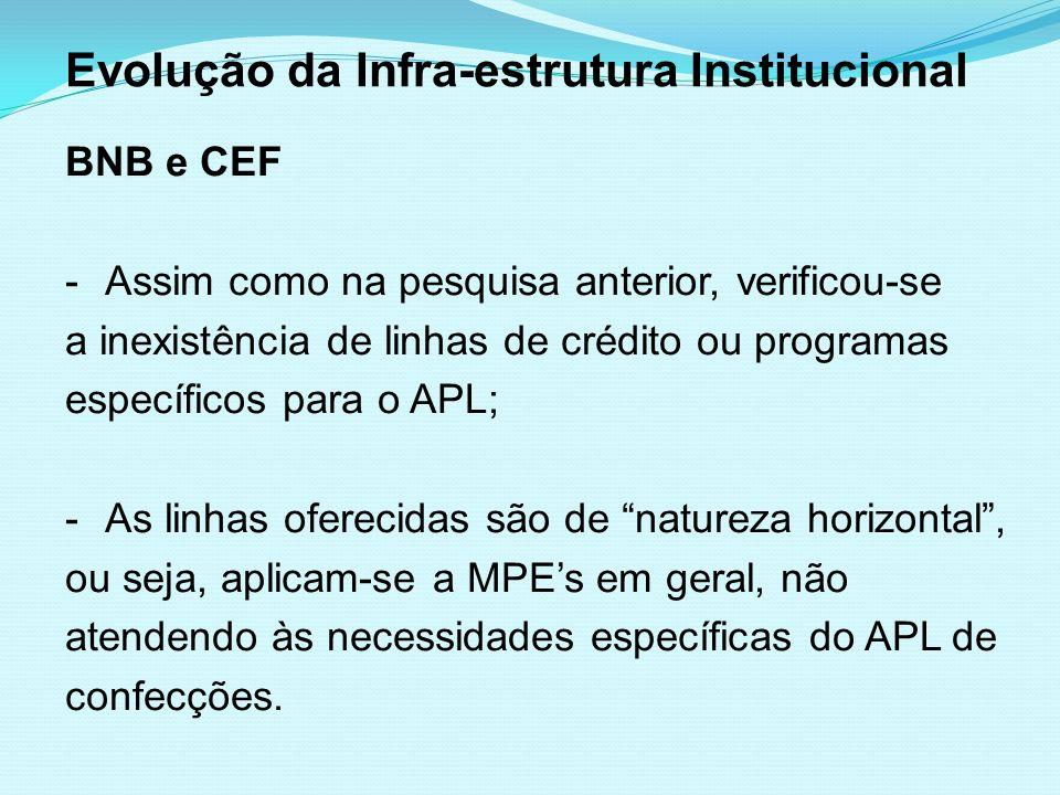 Evolução da Infra-estrutura Institucional