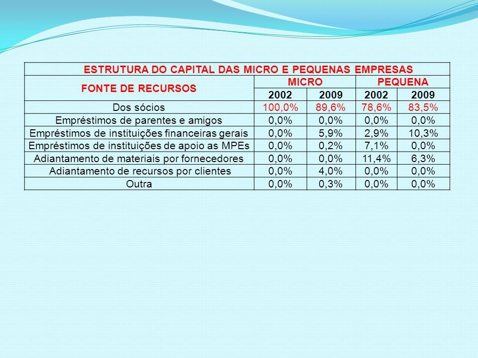 ESTRUTURA DO CAPITAL DAS MICRO E PEQUENAS EMPRESAS