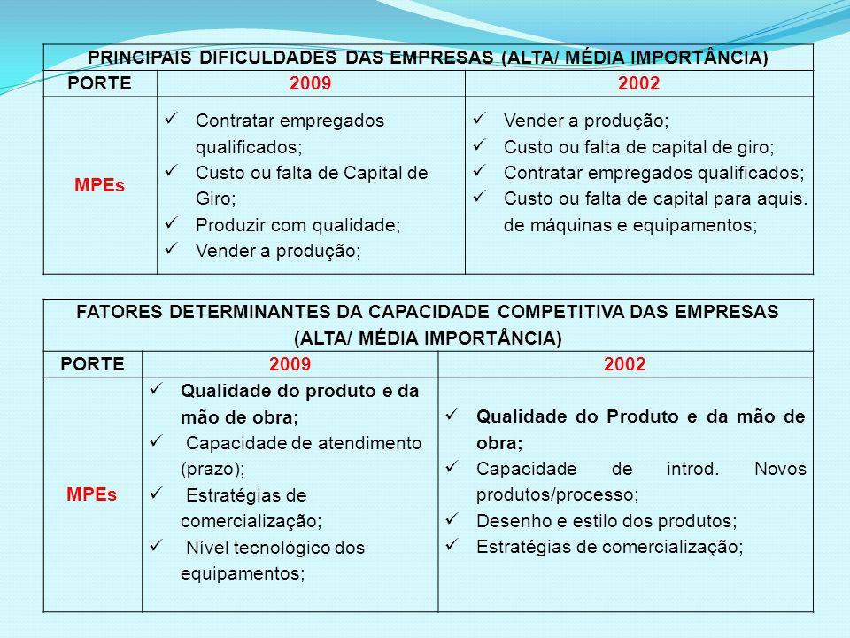 PRINCIPAIS DIFICULDADES DAS EMPRESAS (ALTA/ MÉDIA IMPORTÂNCIA)