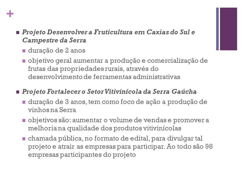 Projeto Desenvolver a Fruticultura em Caxias do Sul e Campestre da Serra