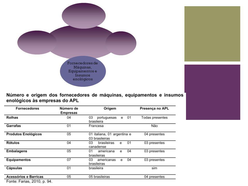 Fornecedores de Máquinas, Equipamentos e Insumos enológicos