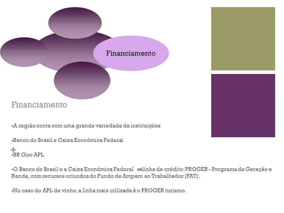 Financiamento A região conta com uma grande variedade de instituições