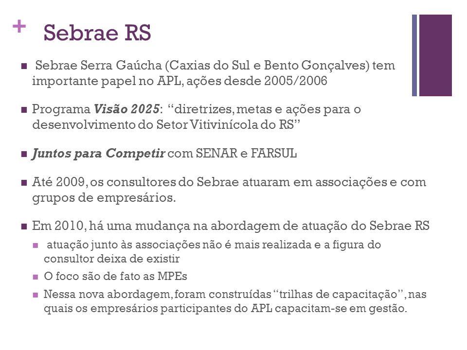 Sebrae RS Sebrae Serra Gaúcha (Caxias do Sul e Bento Gonçalves) tem importante papel no APL, ações desde 2005/2006.