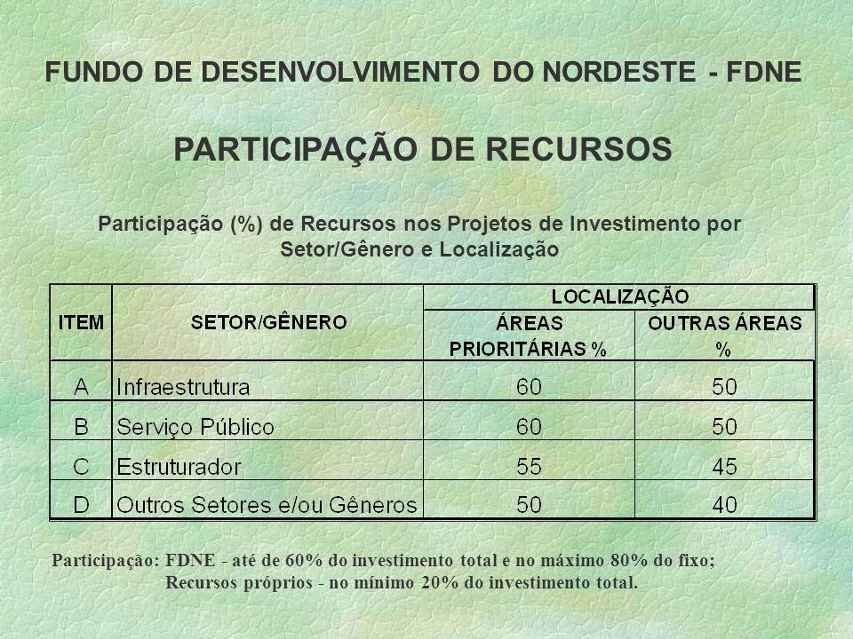 FUNDO DE DESENVOLVIMENTO DO NORDESTE - FDNE PARTICIPAÇÃO DE RECURSOS