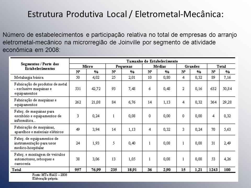 Estrutura Produtiva Local / Eletrometal-Mecânica: