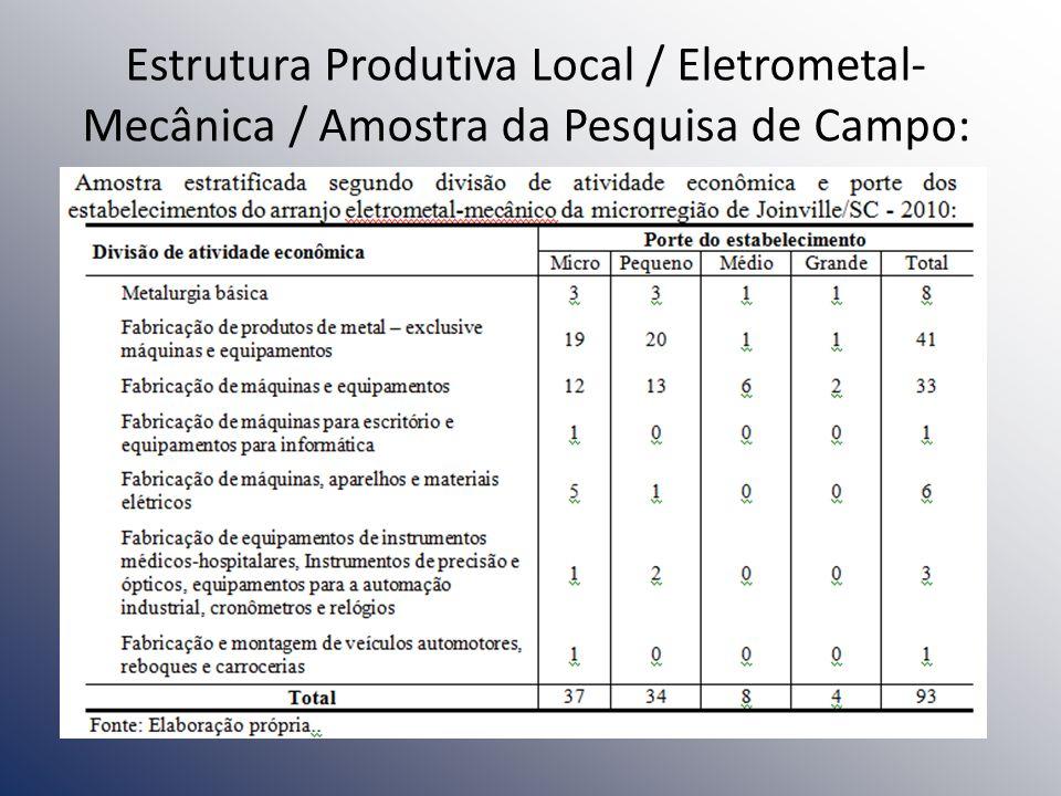 Estrutura Produtiva Local / Eletrometal-Mecânica / Amostra da Pesquisa de Campo: