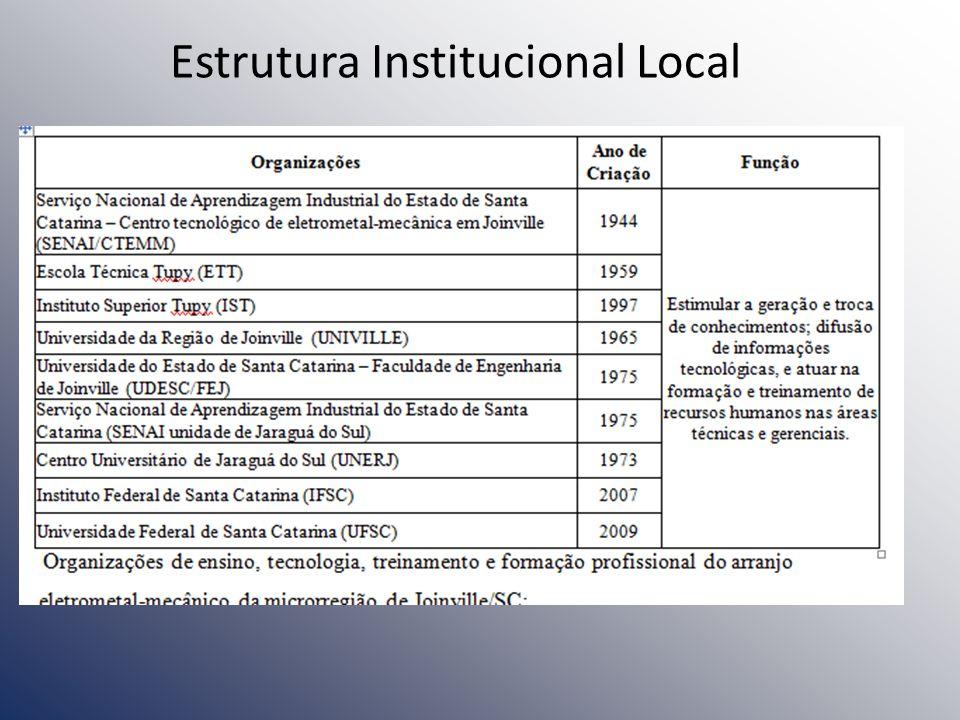 Estrutura Institucional Local