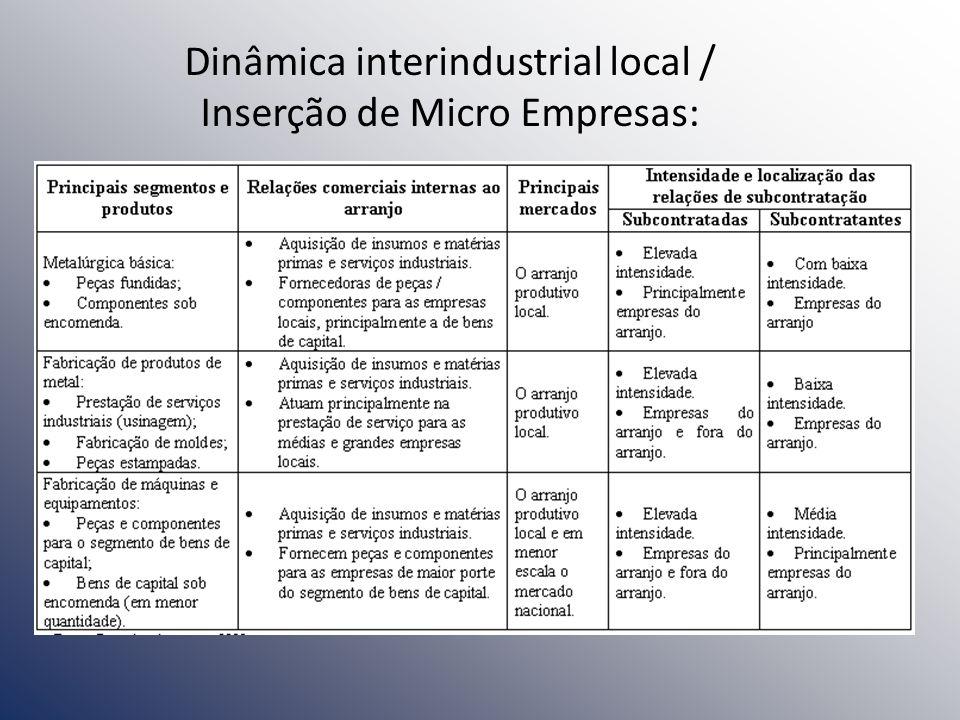 Dinâmica interindustrial local / Inserção de Micro Empresas: