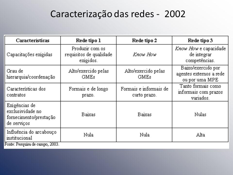 Caracterização das redes - 2002