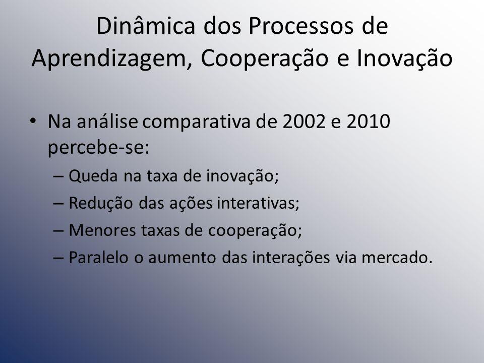 Dinâmica dos Processos de Aprendizagem, Cooperação e Inovação