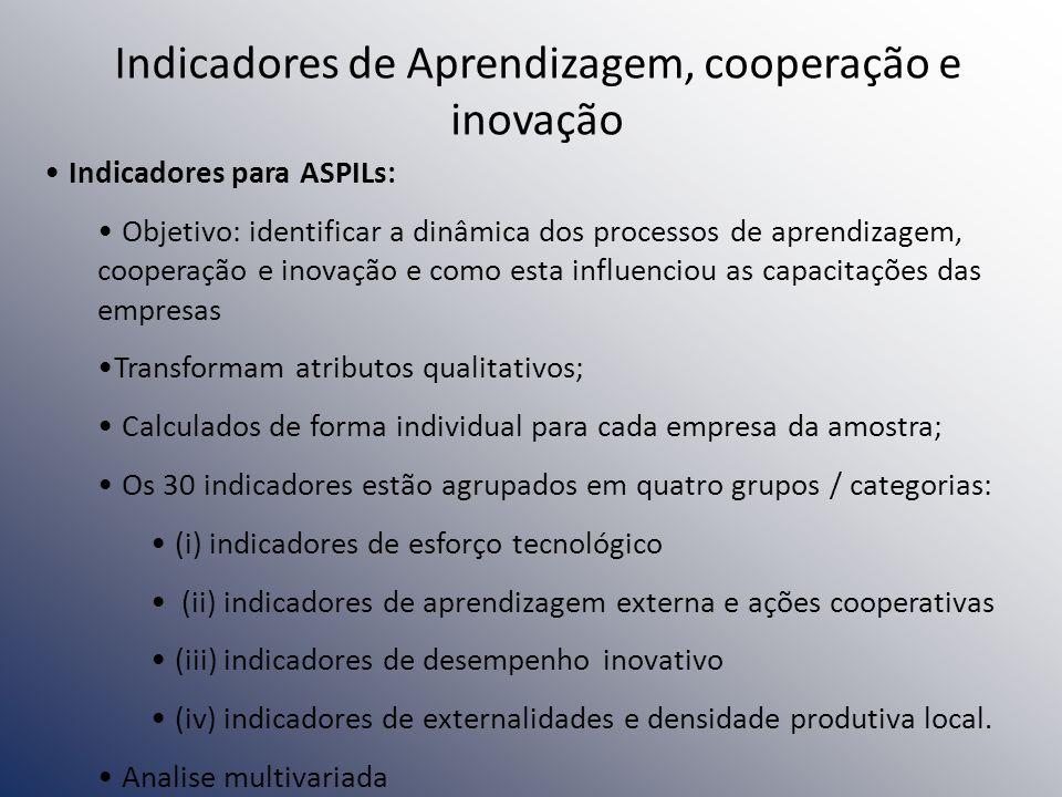 Indicadores de Aprendizagem, cooperação e inovação