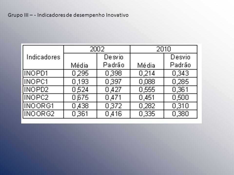 Grupo III – - Indicadores de desempenho Inovativo