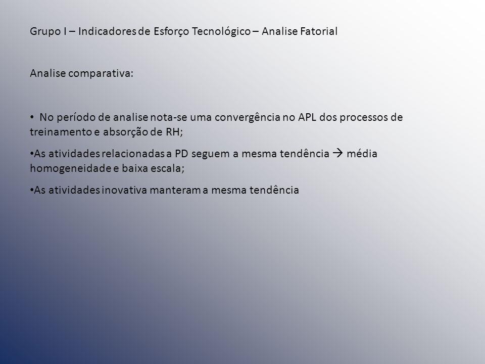 Grupo I – Indicadores de Esforço Tecnológico – Analise Fatorial