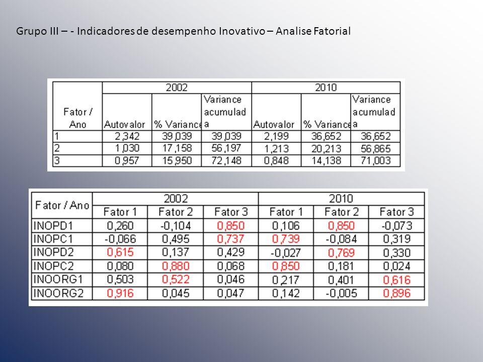 Grupo III – - Indicadores de desempenho Inovativo – Analise Fatorial