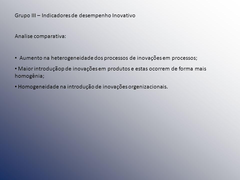 Grupo III – Indicadores de desempenho Inovativo