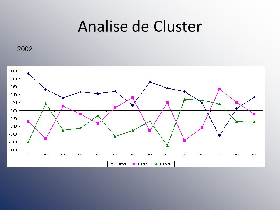 Analise de Cluster 2002: