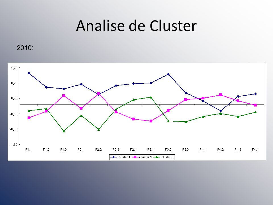 Analise de Cluster 2010:
