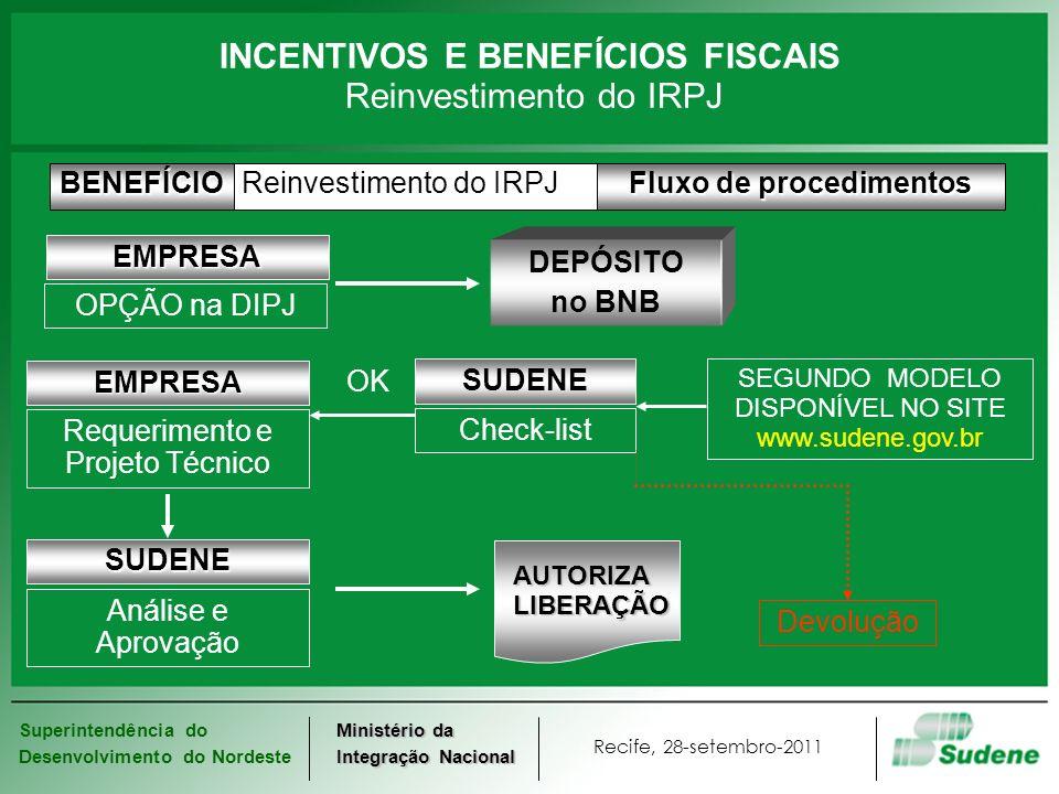 INCENTIVOS E BENEFÍCIOS FISCAIS Reinvestimento do IRPJ